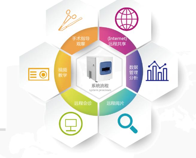 远程会诊教学系统是基于Internet,采用现代通信技术、现代电子技术和计算机技术手段,实现各种医学信息的采集、传输、处理、存储和查询,从而完成对异地对象的检测、监护、诊断、信息传递和功能和管理功能等的信息系统;远程会诊教学系统不仅能满足远程会诊、教学研究、远程医疗和病例库建立的需求,更能大幅提高医院整体医疗水平。 相关推荐